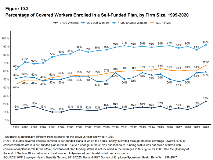 Figure 10.2: Percentage of Covered Workers Enrolled in a Self-Funded Plan, by Firm Size, 1999-2020