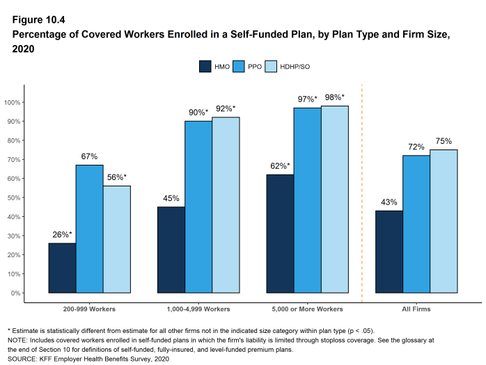 Figure 10.4: Percentage of Covered Workers Enrolled in a Self-Funded Plan, by Plan Type and Firm Size, 2020