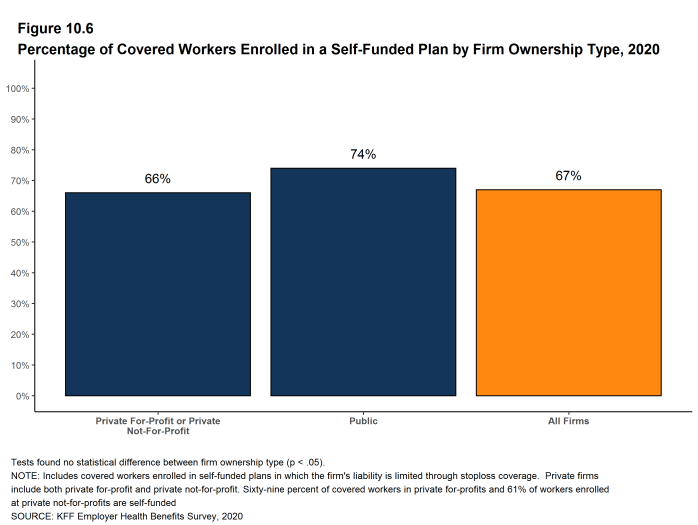 Figure 10.6: Percentage of Covered Workers Enrolled in a Self-Funded Plan by Firm Ownership Type, 2020