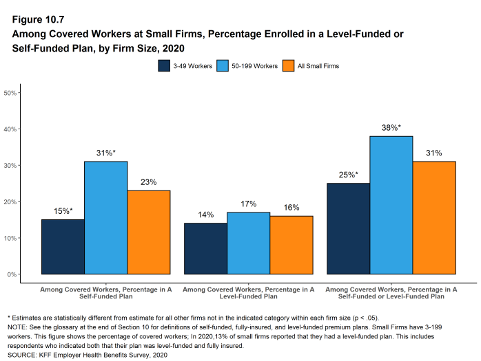 Figure 10.7: Among Covered Workers at Small Firms, Percentage Enrolled in a Level-Funded or Self-Funded Plan, by Firm Size, 2020