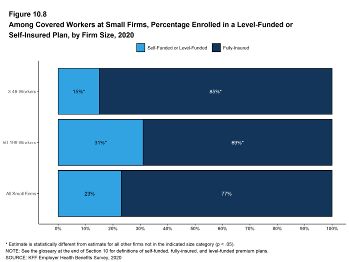 Figure 10.8: Among Covered Workers at Small Firms, Percentage Enrolled in a Level-Funded or Self-Insured Plan, by Firm Size, 2020