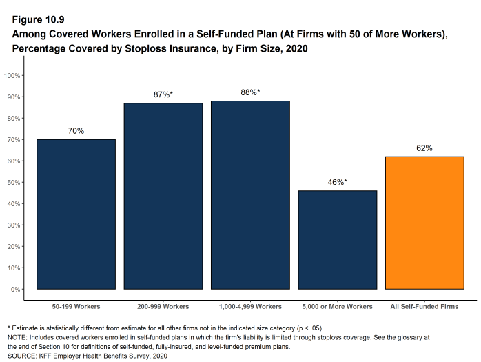 Figure 10.9: Among Covered Workers Enrolled in a Self-Funded Plan (At Firms With 50 of More Workers), Percentage Covered by Stoploss Insurance, by Firm Size, 2020