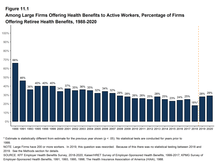 Figure 11.1: Among Large Firms Offering Health Benefits to Active Workers, Percentage of Firms Offering Retiree Health Benefits, 1988-2020