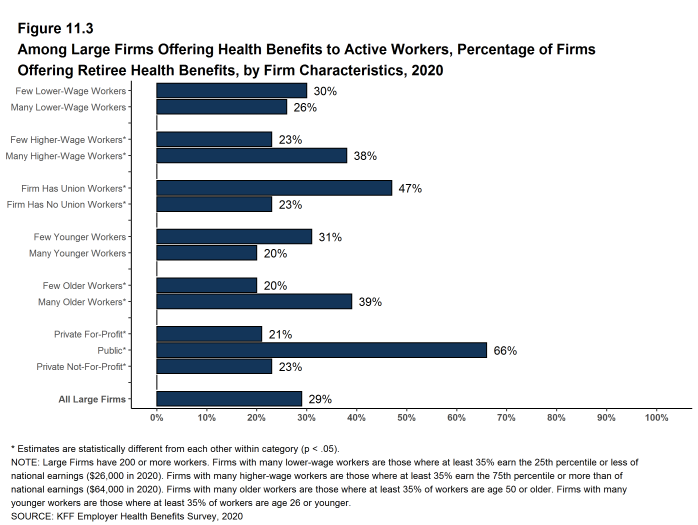 Figure 11.3: Among Large Firms Offering Health Benefits to Active Workers, Percentage of Firms Offering Retiree Health Benefits, by Firm Characteristics, 2020