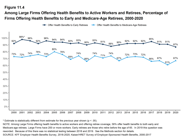 Figure 11.4: Among Large Firms Offering Health Benefits to Active Workers and Retirees, Percentage of Firms Offering Health Benefits to Early and Medicare-Age Retirees, 2000-2020