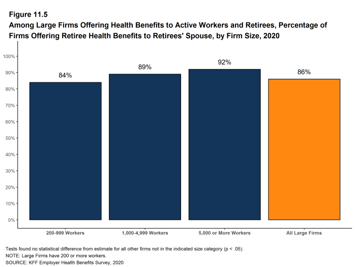 Figure 11.5: Among Large Firms Offering Health Benefits to Active Workers and Retirees, Percentage of Firms Offering Retiree Health Benefits to Retirees' Spouse, by Firm Size, 2020