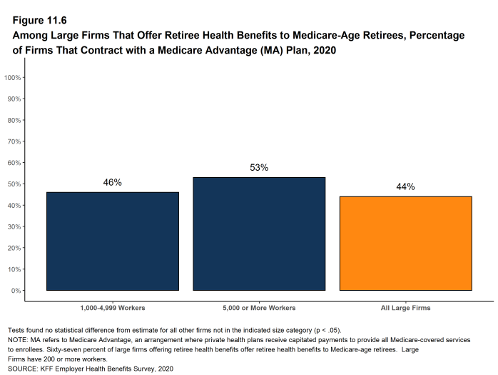 Figure 11.6: Among Large Firms That Offer Retiree Health Benefits to Medicare-Age Retirees, Percentage of Firms That Contract With a Medicare Advantage (MA) Plan, 2020