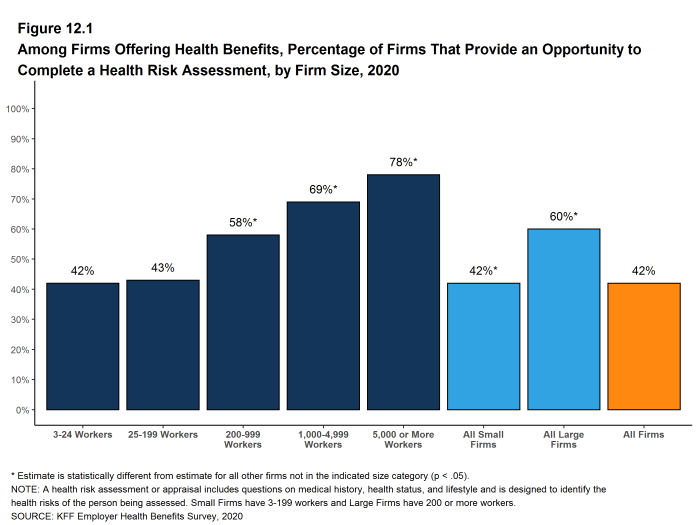 Figure 12.1: Among Firms Offering Health Benefits, Percentage of Firms That Provide an Opportunity to Complete a Health Risk Assessment, by Firm Size, 2020