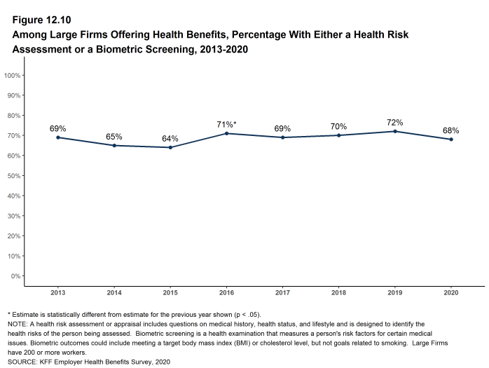 Figure 12.10: Among Large Firms Offering Health Benefits, Percentage With Either a Health Risk Assessment or a Biometric Screening, 2013-2020