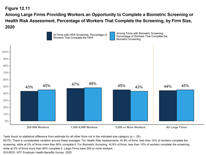 Figure 12.11: Among Large Firms Providing Workers an Opportunity to Complete a Biometric Screening or Health Risk Assessment, Percentage of Workers That Complete the Screening, by Firm Size, 2020