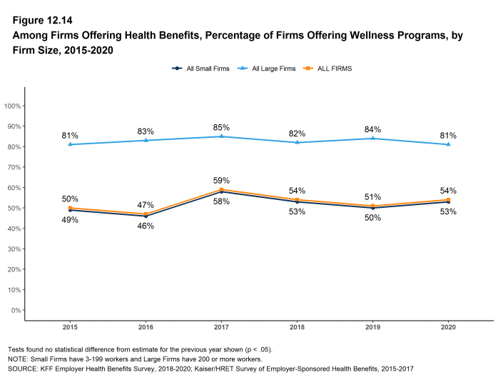 Figure 12.14: Among Firms Offering Health Benefits, Percentage of Firms Offering Wellness Programs, by Firm Size, 2015-2020