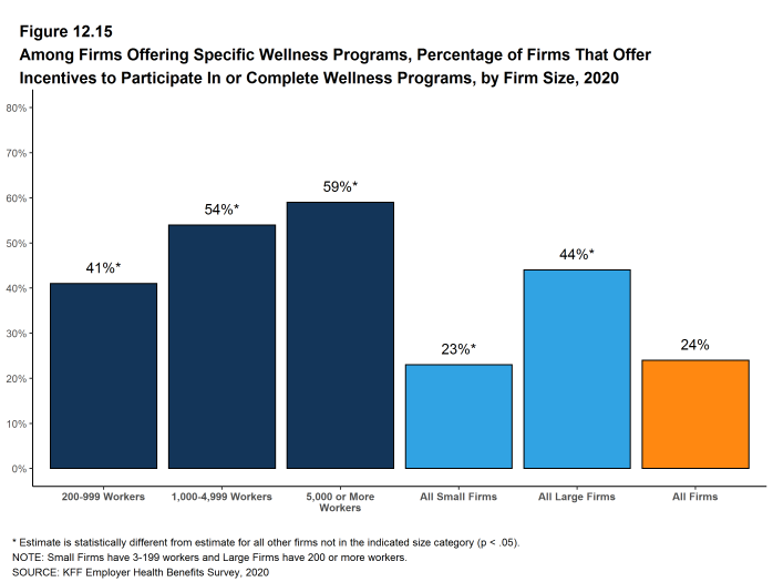Figure 12.15: Among Firms Offering Specific Wellness Programs, Percentage of Firms That Offer Incentives to Participate in or Complete Wellness Programs, by Firm Size, 2020