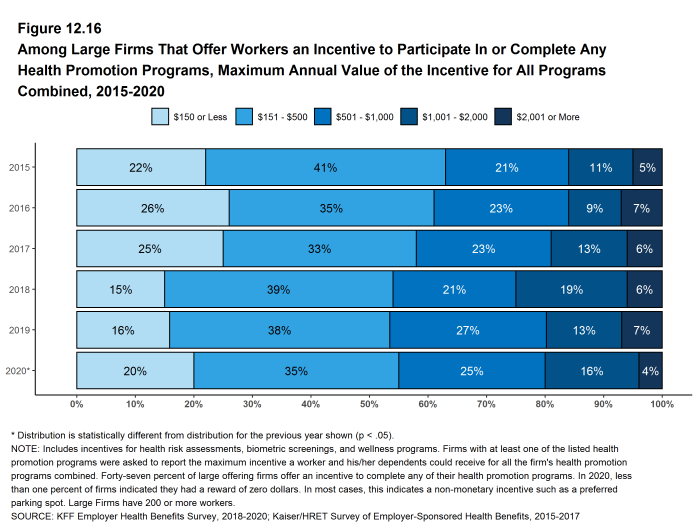 Figure 12.16: Among Large Firms That Offer Workers an Incentive to Participate in or Complete Any Health Promotion Programs, Maximum Annual Value of the Incentive for All Programs Combined, 2015-2020