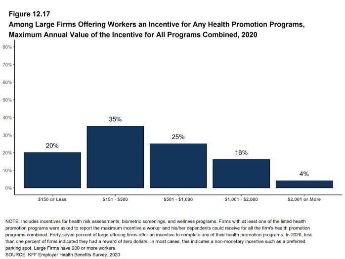 Figure 12.17: Among Large Firms Offering Workers an Incentive for Any Health Promotion Programs, Maximum Annual Value of the Incentive for All Programs Combined, 2020