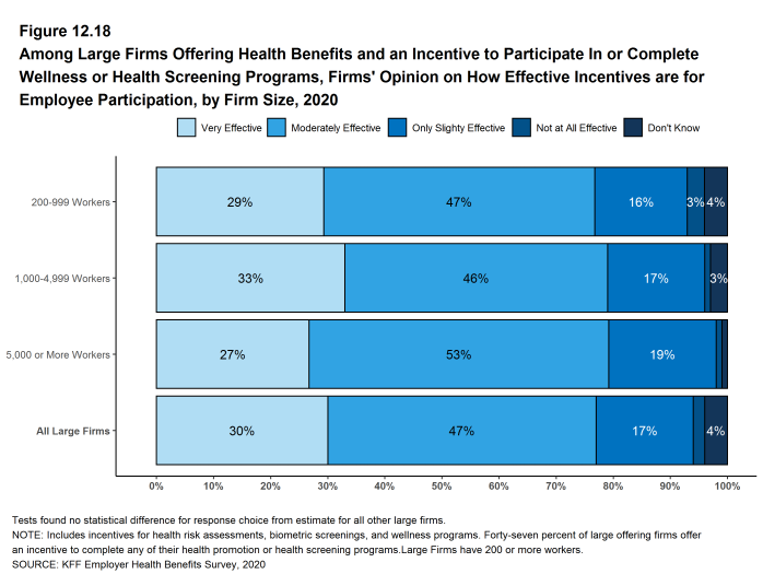 Figure 12.18: Among Large Firms Offering Health Benefits and an Incentive to Participate in or Complete Wellness or Health Screening Programs, Firms' Opinion On How Effective Incentives Are for Employee Participation, by Firm Size, 2020