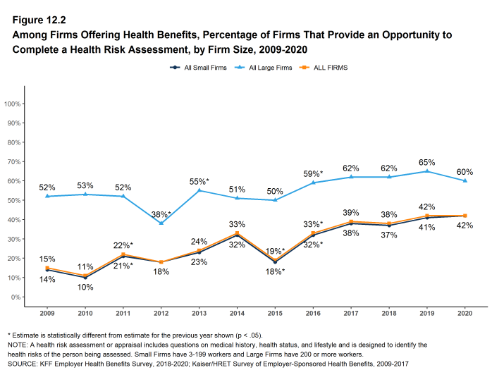 Figure 12.2: Among Firms Offering Health Benefits, Percentage of Firms That Provide an Opportunity to Complete a Health Risk Assessment, by Firm Size, 2009-2020