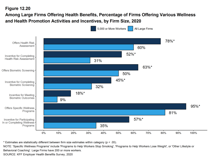 Figure 12.20: Among Large Firms Offering Health Benefits, Percentage of Firms Offering Various Wellness and Health Promotion Activities and Incentives, by Firm Size, 2020