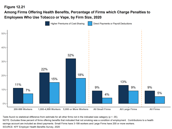 Figure 12.21: Among Firms Offering Health Benefits, Percentage of Firms Which Charge Penalties to Employees Who Use Tobacco or Vape, by Firm Size, 2020