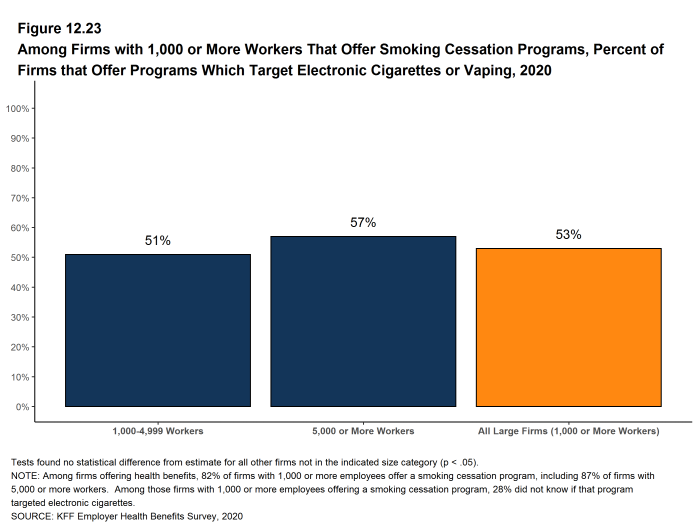 Figure 12.23: Among Firms With 1,000 or More Workers That Offer Smoking Cessation Programs, Percent of Firms That Offer Programs Which Target Electronic Cigarettes or Vaping, 2020