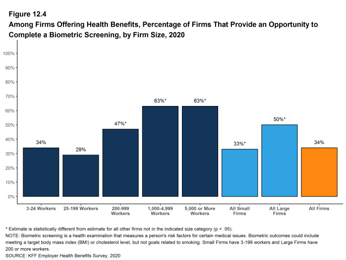 Figure 12.4: Among Firms Offering Health Benefits, Percentage of Firms That Provide an Opportunity to Complete a Biometric Screening, by Firm Size, 2020