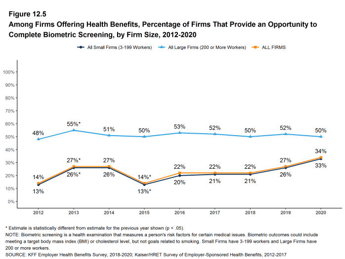Figure 12.5: Among Firms Offering Health Benefits, Percentage of Firms That Provide an Opportunity to Complete Biometric Screening, by Firm Size, 2012-2020