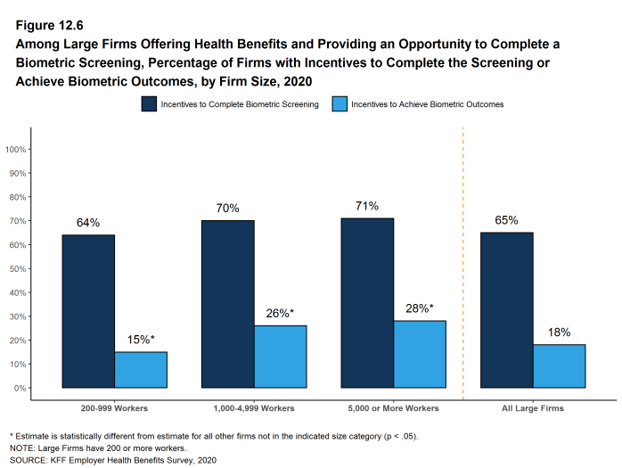 Figure 12.6: Among Large Firms Offering Health Benefits and Providing an Opportunity to Complete a Biometric Screening, Percentage of Firms With Incentives to Complete the Screening or Achieve Biometric Outcomes, by Firm Size, 2020