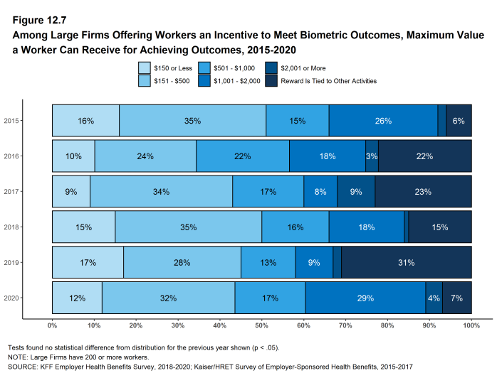 Figure 12.7: Among Large Firms Offering Workers an Incentive to Meet Biometric Outcomes, Maximum Value a Worker Can Receive for Achieving Outcomes, 2015-2020