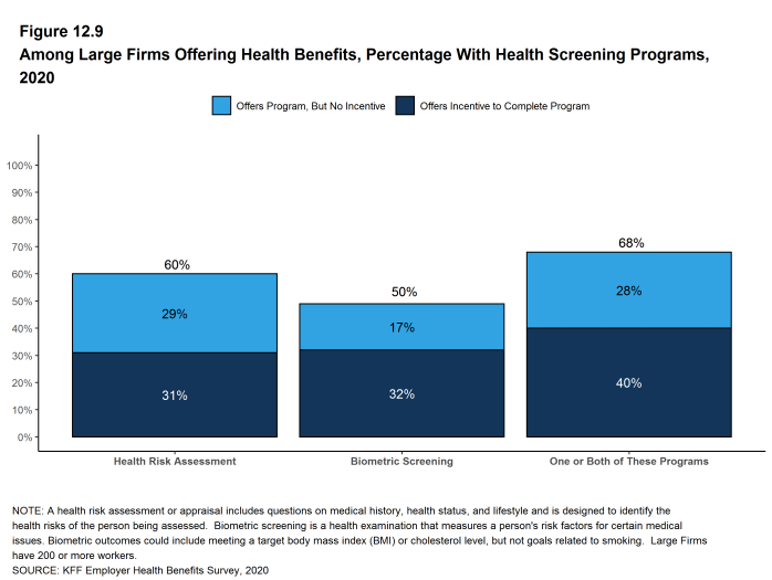 Figure 12.9: Among Large Firms Offering Health Benefits, Percentage With Health Screening Programs, 2020
