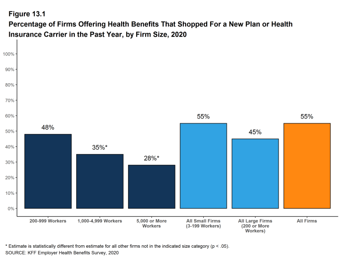 Figure 13.1: Percentage of Firms Offering Health Benefits That Shopped for a New Plan or Health Insurance Carrier in the Past Year, by Firm Size, 2020