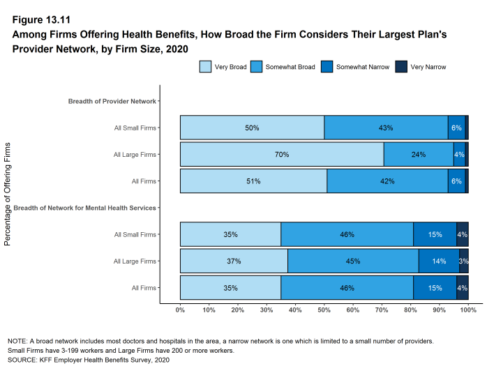 Figure 13.11: Among Firms Offering Health Benefits, How Broad the Firm Considers Their Largest Plan's Provider Network, by Firm Size, 2020