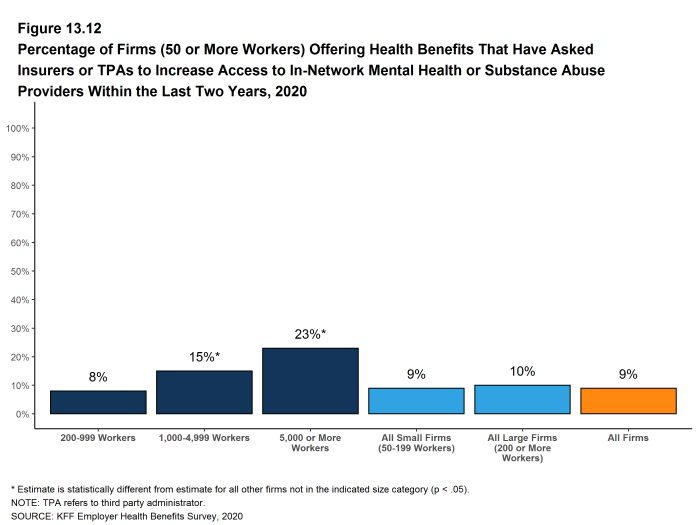 Figure 13.12: Percentage of Firms (50 or More Workers) Offering Health Benefits That Have Asked Insurers or Tpas to Increase Access to In-Network Mental Health or Substance Abuse Providers Within the Last Two Years, 2020