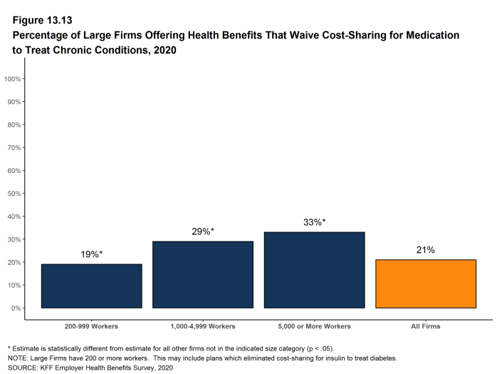 Figure 13.13: Percentage of Large Firms Offering Health Benefits That Waive Cost-Sharing for Medication to Treat Chronic Conditions, 2020