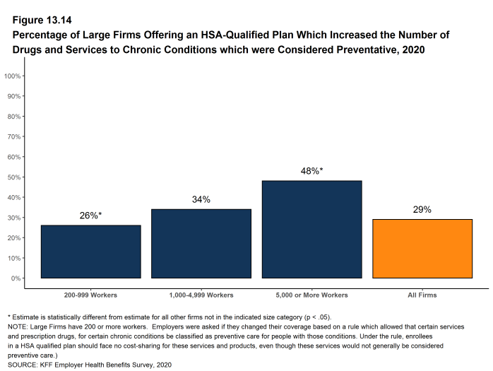 Figure 13.14: Percentage of Large Firms Offering an HSA-Qualified Plan Which Increased the Number of Drugs and Services to Chronic Conditions Which Were Considered Preventative, 2020