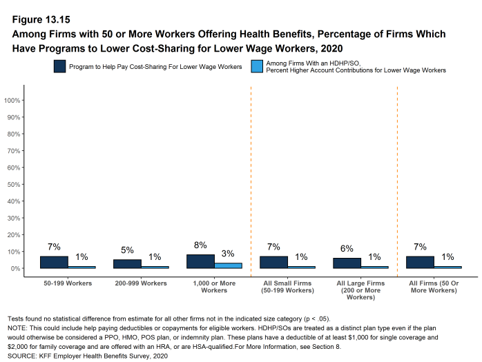 Figure 13.15: Among Firms With 50 or More Workers Offering Health Benefits, Percentage of Firms Which Have Programs to Lower Cost-Sharing for Lower Wage Workers, 2020