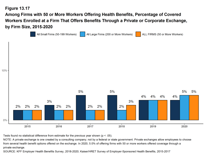 Figure 13.17: Among Firms With 50 or More Workers Offering Health Benefits, Percentage of Covered Workers Enrolled at a Firm That Offers Benefits Through a Private or Corporate Exchange, by Firm Size, 2015-2020