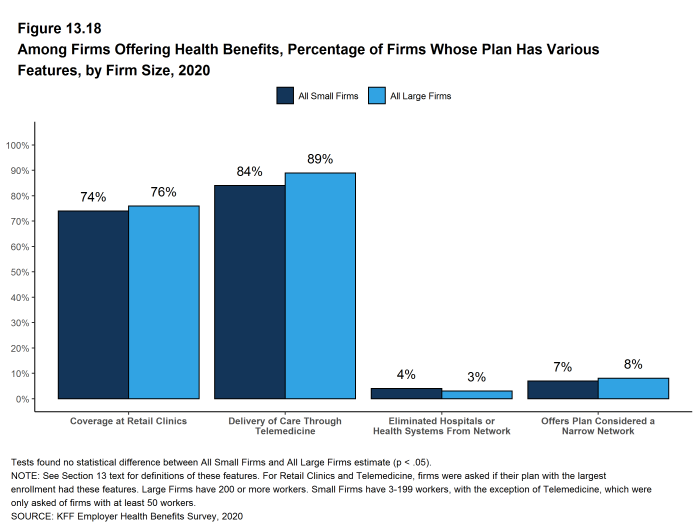 Figure 13.18: Among Firms Offering Health Benefits, Percentage of Firms Whose Plan Has Various Features, by Firm Size, 2020