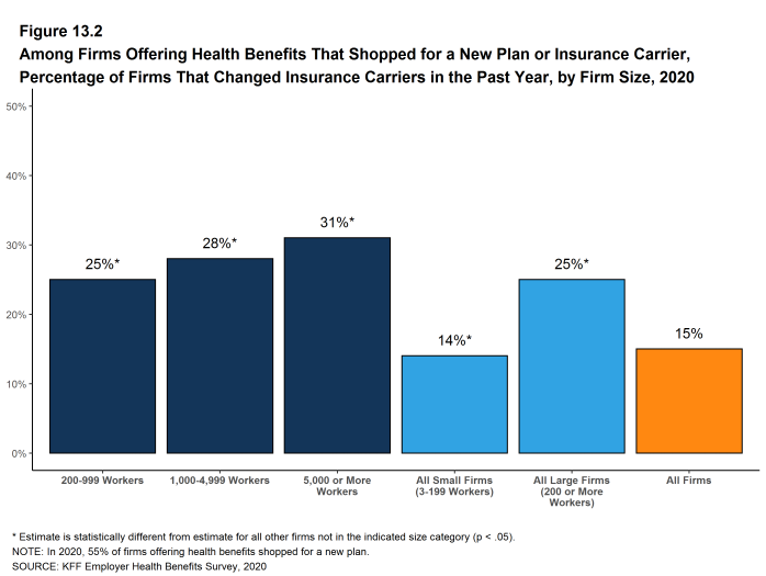 Figure 13.2: Among Firms Offering Health Benefits That Shopped for a New Plan or Insurance Carrier, Percentage of Firms That Changed Insurance Carriers in the Past Year, by Firm Size, 2020