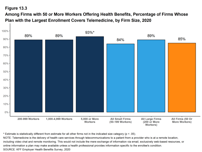 Figure 13.3: Among Firms With 50 or More Workers Offering Health Benefits, Percentage of Firms Whose Plan With the Largest Enrollment Covers Telemedicine, by Firm Size, 2020