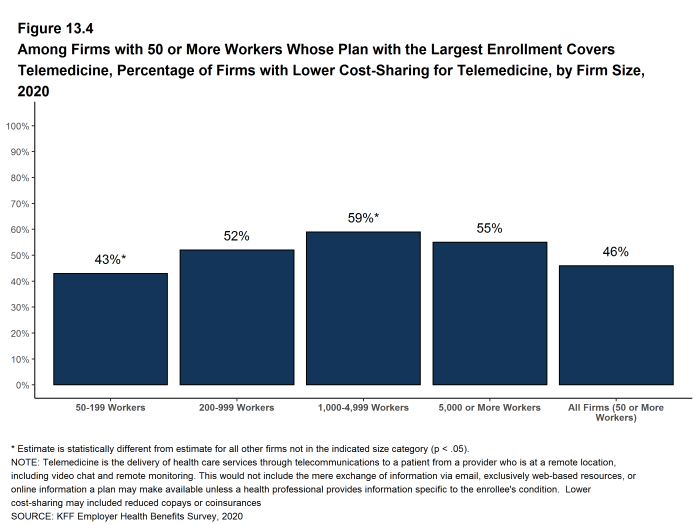 Figure 13.4: Among Firms With 50 or More Workers Whose Plan With the Largest Enrollment Covers Telemedicine, Percentage of Firms With Lower Cost-Sharing for Telemedicine, by Firm Size, 2020