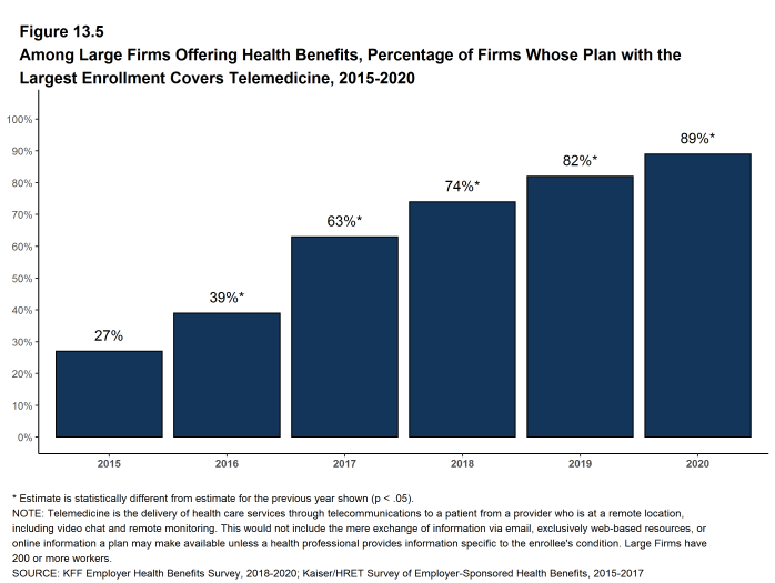 Figure 13.5: Among Large Firms Offering Health Benefits, Percentage of Firms Whose Plan With the Largest Enrollment Covers Telemedicine, 2015-2020