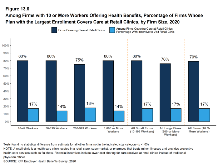 Figure 13.6: Among Firms With 10 or More Workers Offering Health Benefits, Percentage of Firms Whose Plan With the Largest Enrollment Covers Care at Retail Clinics, by Firm Size, 2020
