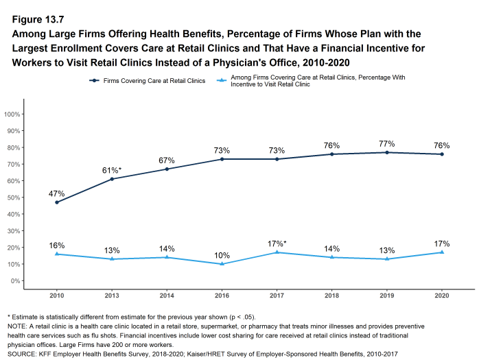 Figure 13.7: Among Large Firms Offering Health Benefits, Percentage of Firms Whose Plan With the Largest Enrollment Covers Care at Retail Clinics and That Have a Financial Incentive for Workers to Visit Retail Clinics Instead of a Physician's Office, 2010-2020
