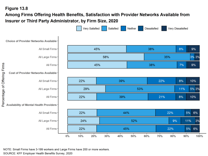 Figure 13.8: Among Firms Offering Health Benefits, Satisfaction With Provider Networks Available From Insurer or Third Party Administrator, by Firm Size, 2020