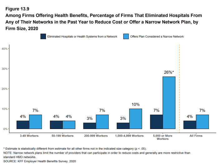 Figure 13.9: Among Firms Offering Health Benefits, Percentage of Firms That Eliminated Hospitals From Any of Their Networks in the Past Year to Reduce Cost or Offer a Narrow Network Plan, by Firm Size, 2020
