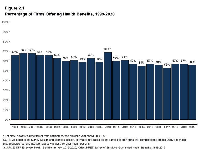Figure 2.1: Percentage of Firms Offering Health Benefits, 1999-2020