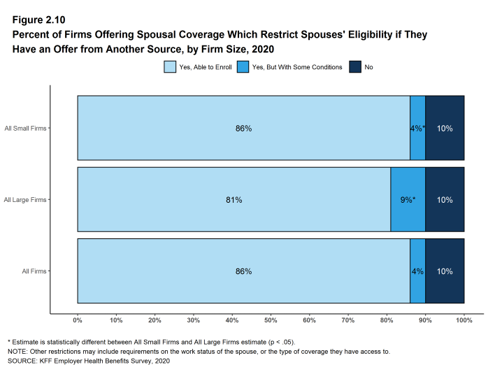 Figure 2.10: Percent of Firms Offering Spousal Coverage Which Restrict Spouses' Eligibility If They Have an Offer From Another Source, by Firm Size, 2020