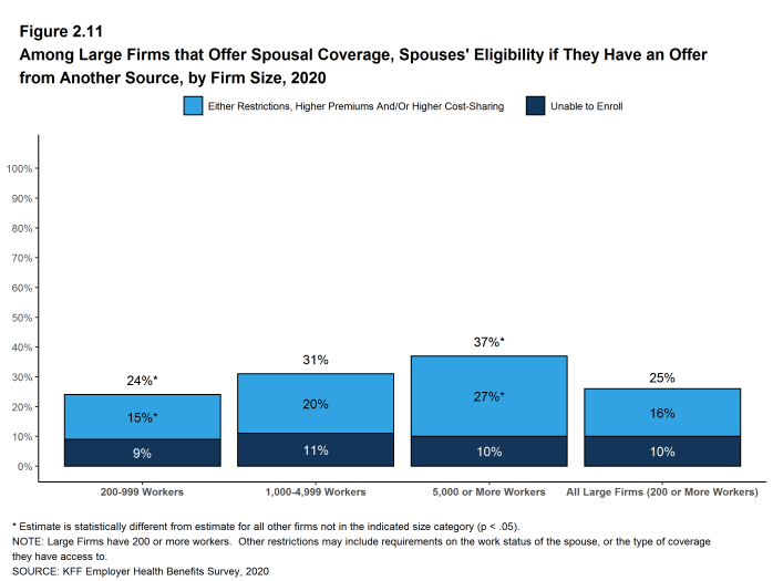 Figure 2.11: Among Large Firms That Offer Spousal Coverage, Spouses' Eligibility If They Have an Offer From Another Source, by Firm Size, 2020