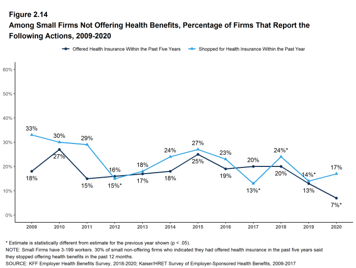 Figure 2.14: Among Small Firms Not Offering Health Benefits, Percentage of Firms That Report the Following Actions, 2009-2020