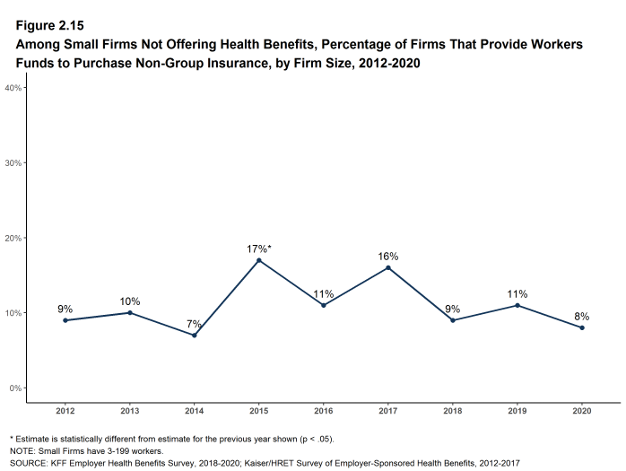 Figure 2.15: Among Small Firms Not Offering Health Benefits, Percentage of Firms That Provide Workers Funds to Purchase Non-Group Insurance, by Firm Size, 2012-2020