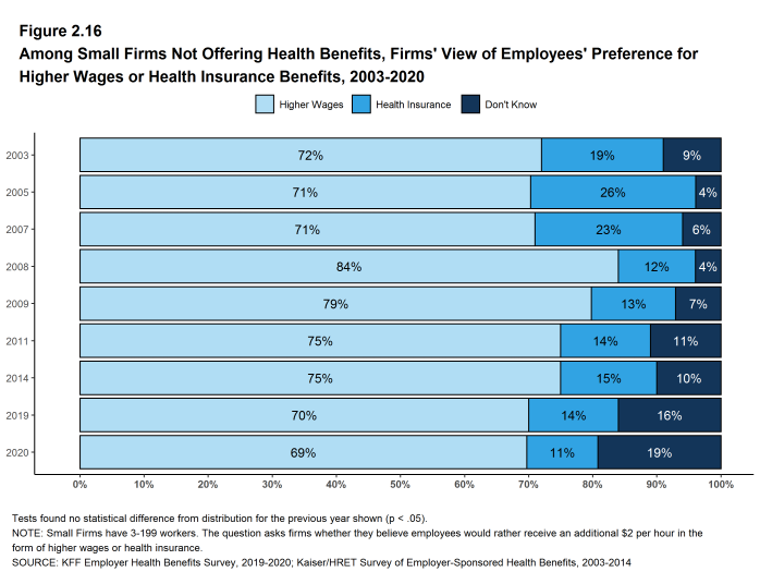 Figure 2.16: Among Small Firms Not Offering Health Benefits, Firms' View of Employees' Preference for Higher Wages or Health Insurance Benefits, 2003-2020